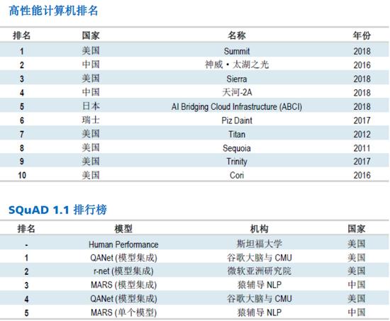 (中国在全球人造智能竞赛中的外现,图片来源:瑞银)