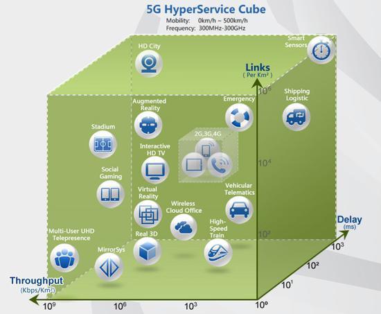 5G原生超级连接能力与使能业务(2013年华为5G白皮书)