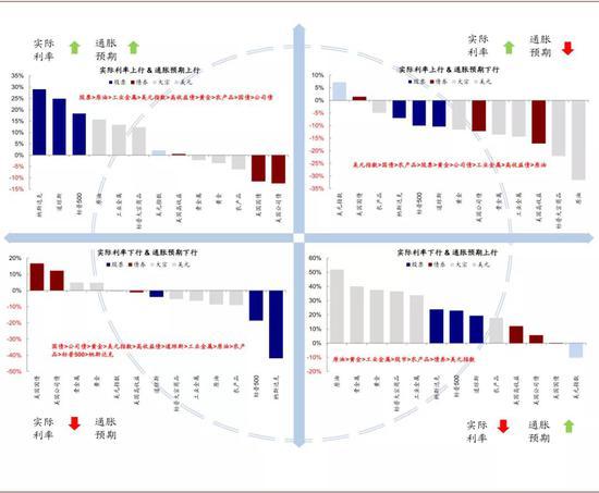 在类似于当前的实际利率上行 vs. 通胀预期上行这一阶段,股票市场表现最好,其次是包括原油和工业金属在内的大宗商品,而包括国债和公司债在内的债券类资产表现最差