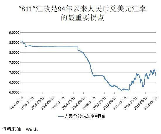 张明:人民币汇率温和升值是大概率事件 但贬值概率也是存在的