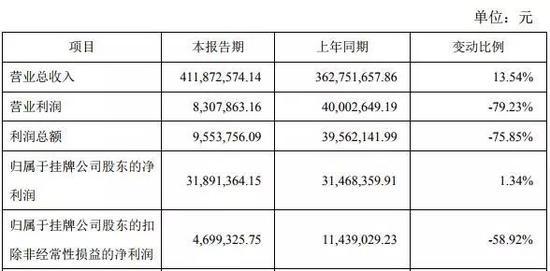 ▲先临三维2018年(本期)业绩快报