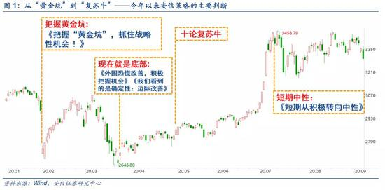 今年A股第四次重大分歧 一路验证的安信策略如何看待当前市场