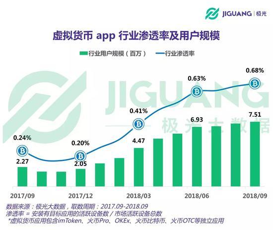 虚拟货币app用户超750万:同期增长230.84% 女性占比逐季提升