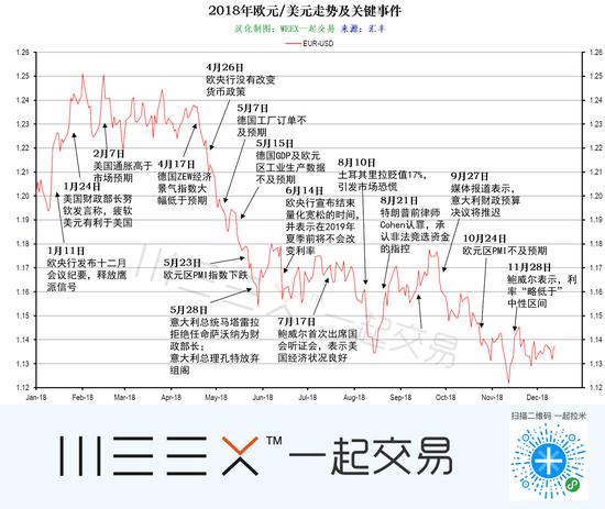 (欧元/美元2018年走情及风险事件回顾,图片来源:汇丰,汉化:WEEX,点击图片即可查望汇丰对欧/美的更众详细分析)