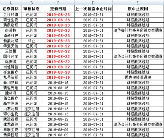 科创板发审动态:8月至今28家中止企业恢复审核