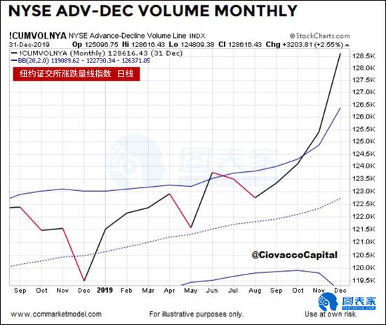 股市中期或大幅回调 长期仍维持看涨