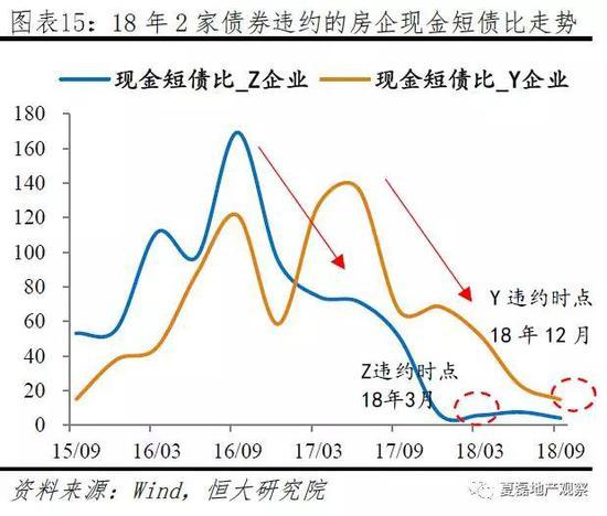 1.1.4 三类指标表现和房地产市场发展阶段的关系