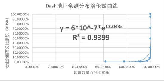 △达世币的函数拟合优度也同样好于比特币