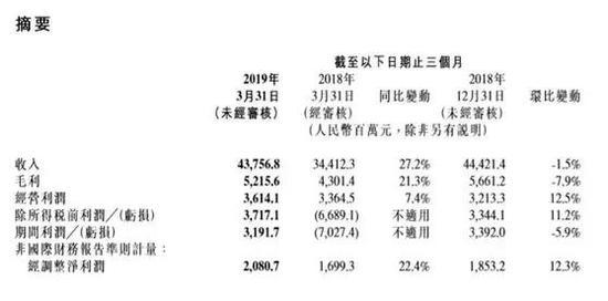 小米成绩单抢先看:已投资270家公司 10家成功上市
