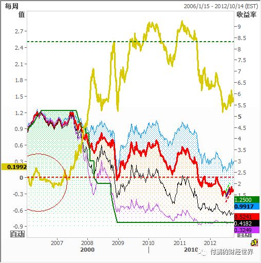图:2008年金融危机债券远期曲线