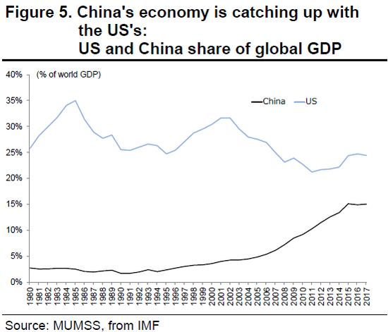 (中美经济占世界GDP的比重,图片来源:三菱UFJ摩根士丹利证券)