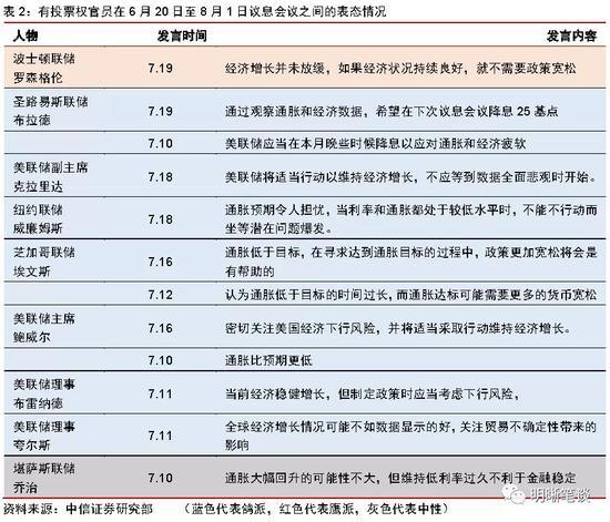 中信明明:美联储议息会议点评 一次鹰派的降息
