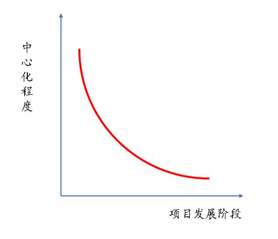 图 区块链项现在标中心化水平与发展阶段相关暗示图