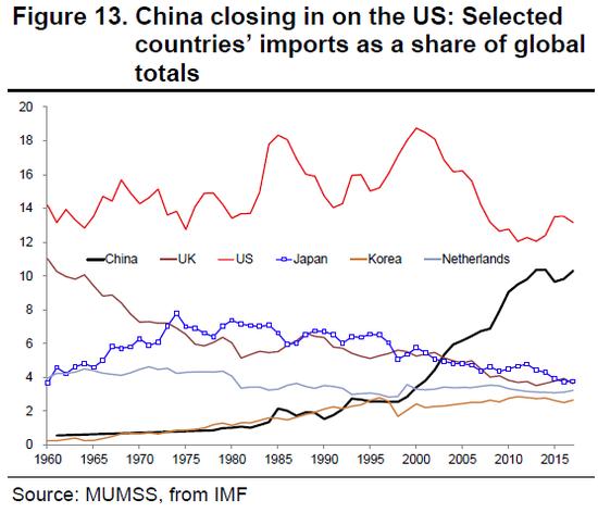 (中美日英韩荷六国的进口额占全球的比重,图片来源:三菱UFJ摩根士丹利证券)