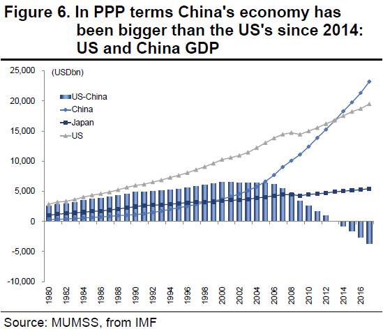 (购买力平价衡量下的中美日经济,图片来源:三菱UFJ摩根士丹利证券)
