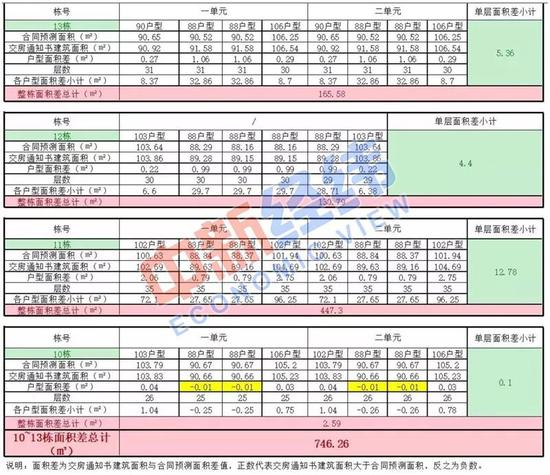 ▲旭辉御府项目三期业主统计的面积差额表来源:受访者供图