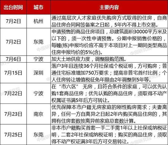 """宁波、南京、东莞……调控密集出台,楼市""""红利""""不再?"""