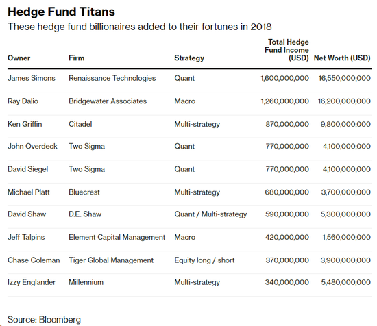 彭博对冲基金富豪排行榜:前十位去年狂赚77亿美元