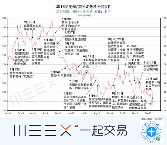 (英镑/美元2018年走情及风险事件回顾,图片来源:汇丰)