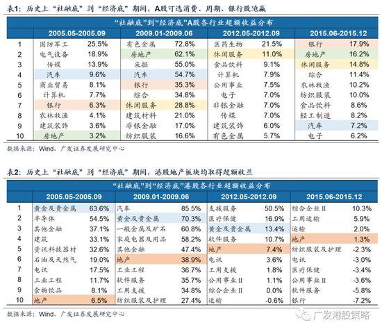 1.3港股短期仍可为,继续增配地产及相关可选消费