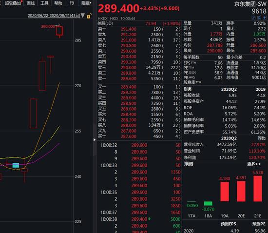 京东集团股价狂飙:市值破9000亿 机构看高至329港元