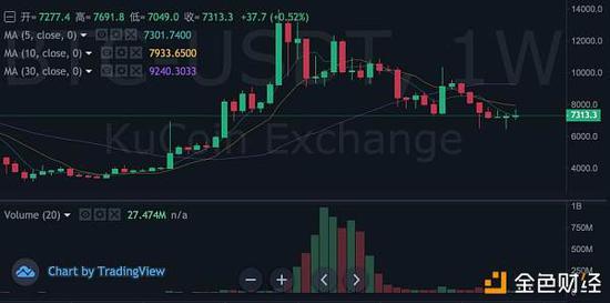 KuCoin 数据显示,比特币在 2019 年 6 月 26 日逼近 1.4 万美元