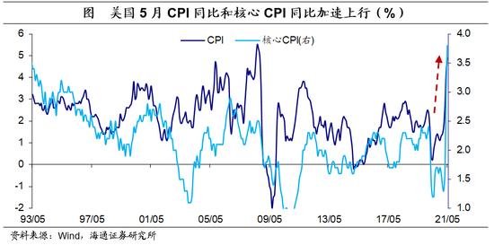 海通宏观:美国5月物价数据点评 服务通胀压力显现