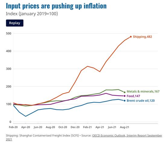 经合组织警告:未来两年将迎来高通胀,滞胀的前兆已浮现?