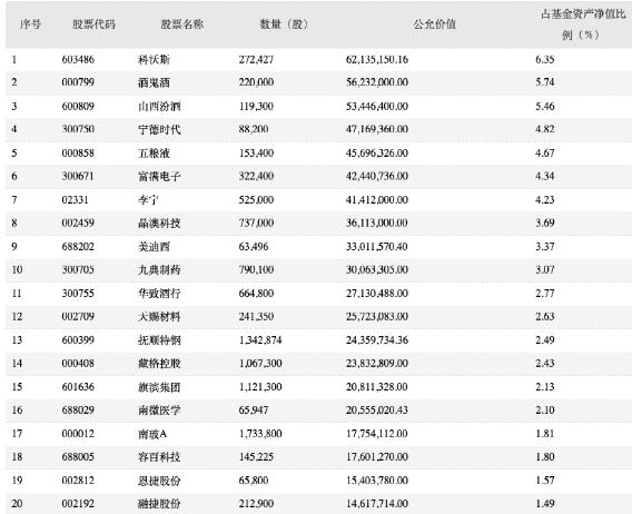 百亿级基金经理持仓大曝光:邓晓峰、冯明远、朱少醒最新隐藏重仓股也来了