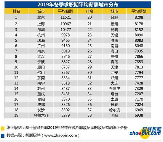 全国平均月薪8829元 网友:把马云马化腾也平均了?