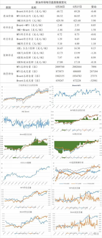 5.31原油市场早评:OPEC+会议在即 利空风险加剧