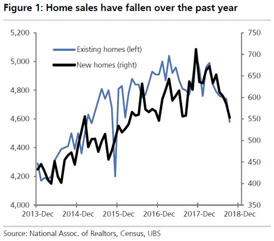 (美国今年房屋销量直线下滑,图片来源:瑞银,点击图片即可轻盈最先营业~)
