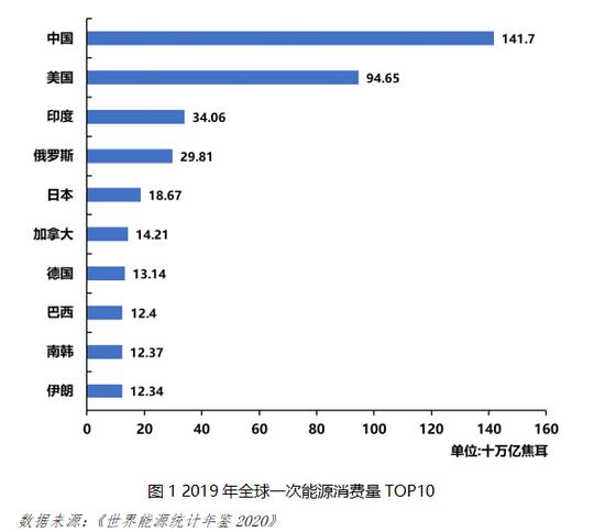国海证券首席经济学家陈洪斌:碳中和战略下的中国能源革命