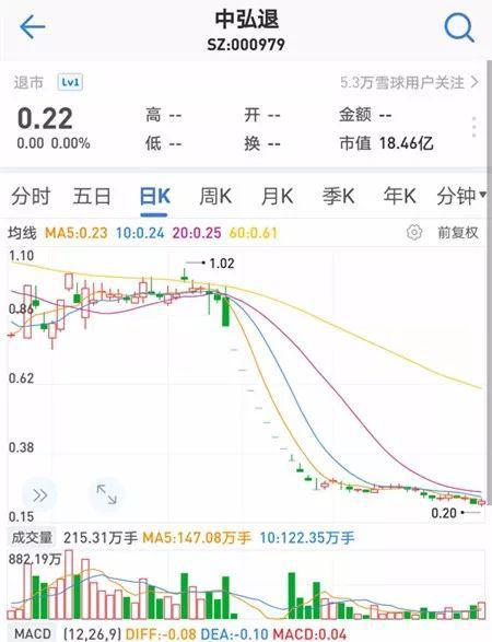 2018年12月27日,中弘股份因面值連續20個交易日低于1元而被強制退市。