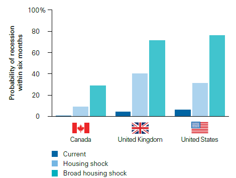 (房价下跌触发经济风险能够性展望,来源:Vanguard)