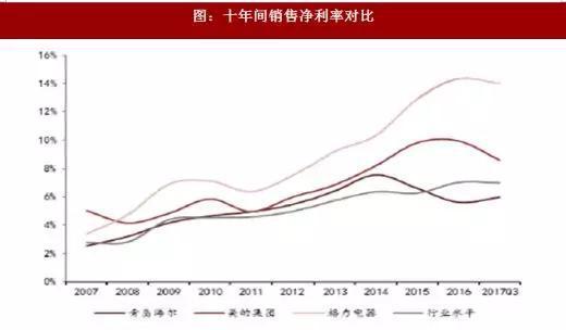 图:十年间销售净利率对比