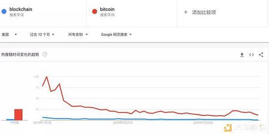 看了美国的搜索记录,中国的呢?