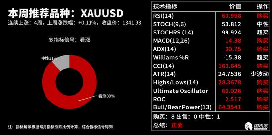 按照外汇有关性实时追踪,XAUUSD在。日线周期下与片面货币的有关性排走如下图: