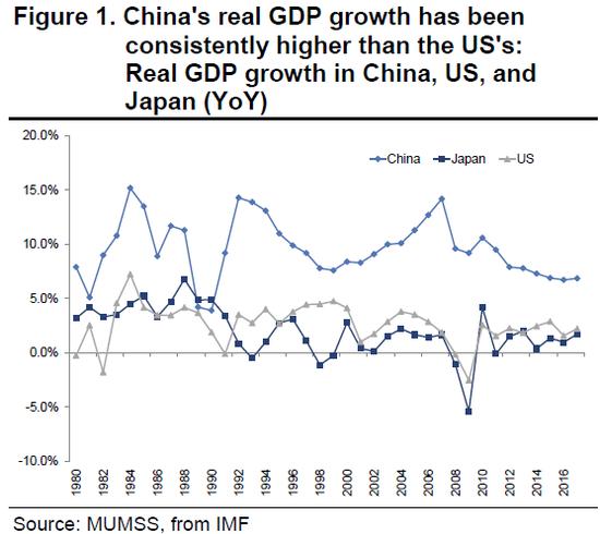 (中美日实际GDP添长率,图片来源:三菱UFJ摩根士丹利证券)