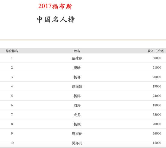 圖片來源:福布斯中國官網
