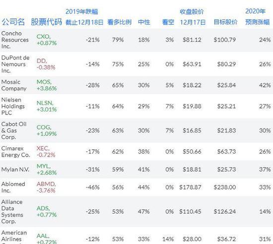 (10只最有潜力的标普500指数成分股,来源:FactSet)