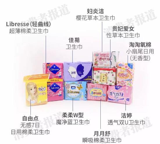 9款卫生巾测评:Libresse、佳期均检出可迁移荧光物质