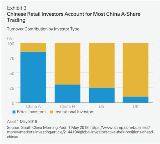 注:蓝色散户,黄色为机构投资者