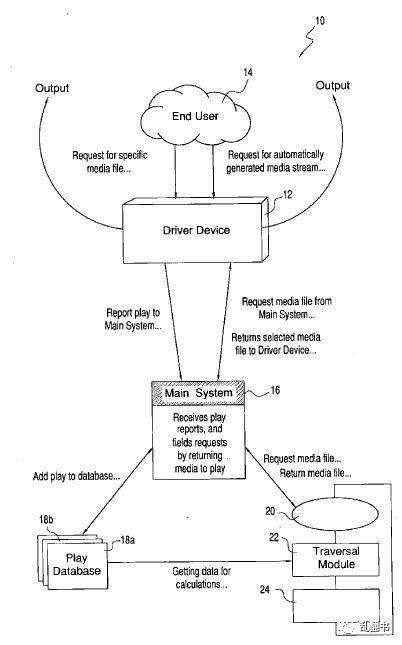 图:扎克伯格和德安杰罗首份专利中的技术实现模型