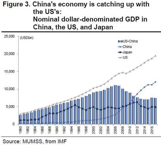(中美日名义GDP添长,图片来源:三菱UFJ摩根士丹利证券)