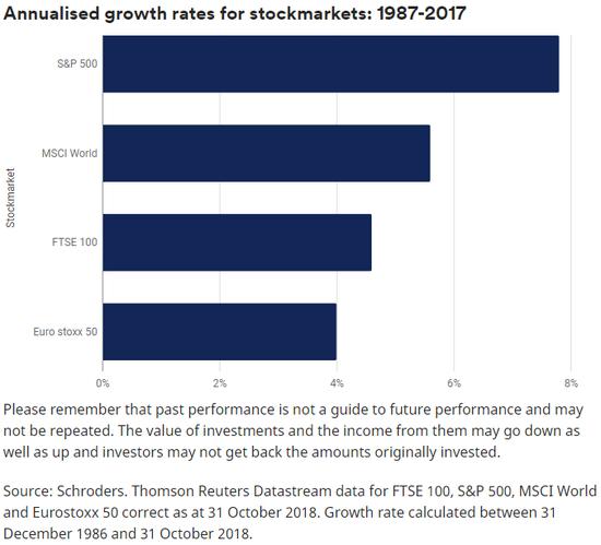 (1987~2017全球主要股指的年均添长率,图片来源:施罗德)