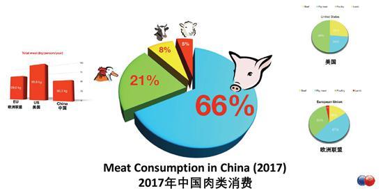 中国一年的肉类消费超过欧盟和美国的总和。数据来源:欧盟驻华代表团