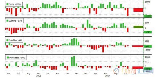 上图为:6月28日当周API原油库存数据概览(注:右边数字为刻度,不是数据)