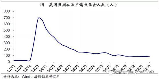 海通宏观周报:生产仍较稳健 通胀态势温和