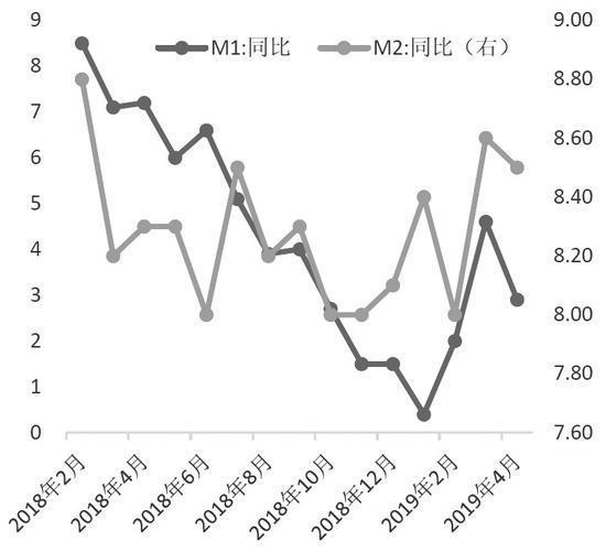 图为M1和M2同比增速